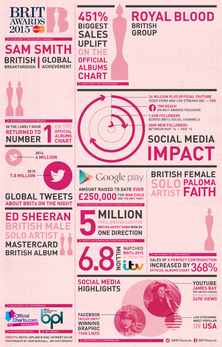 Brits Infographic